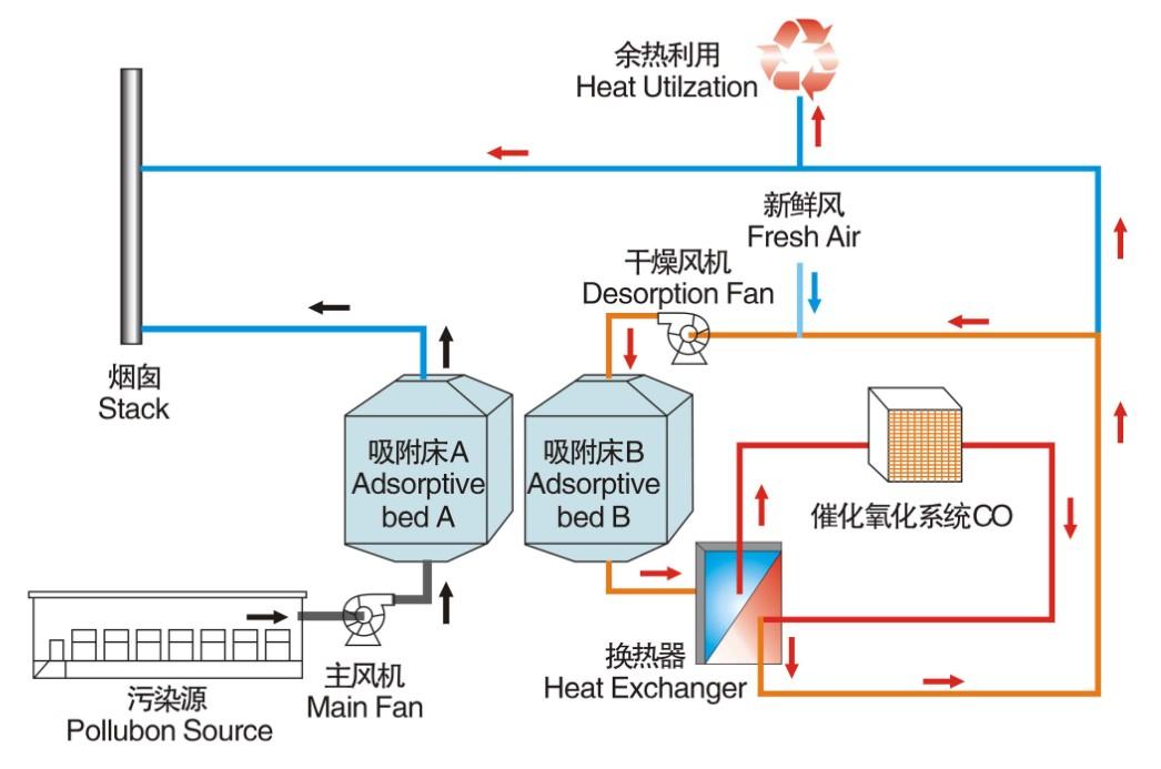 生物制药行业废气治理解决方案