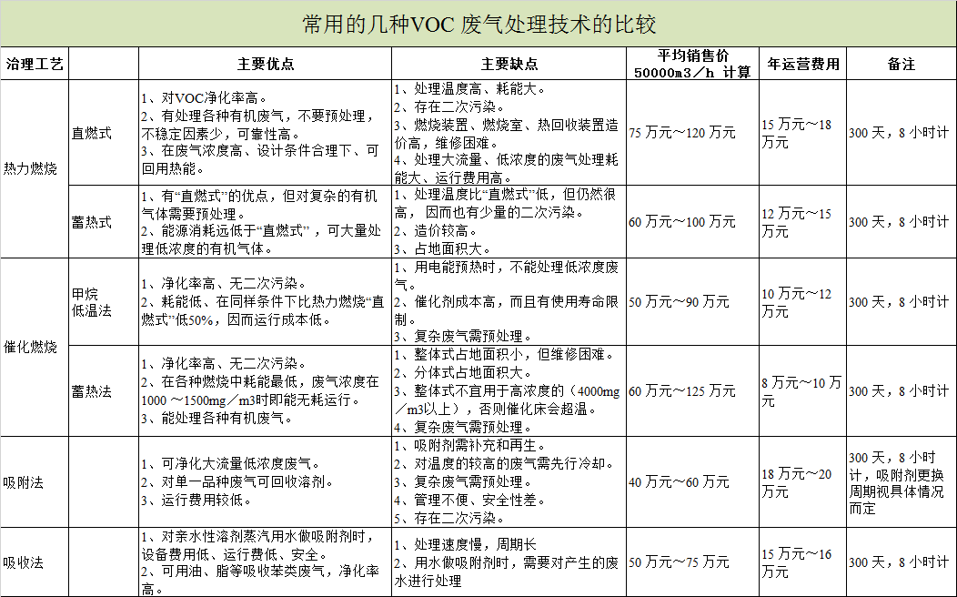 常用的几种VOCs废气处理技术的比较